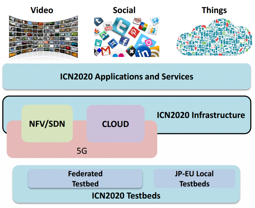 icn2020_concepts